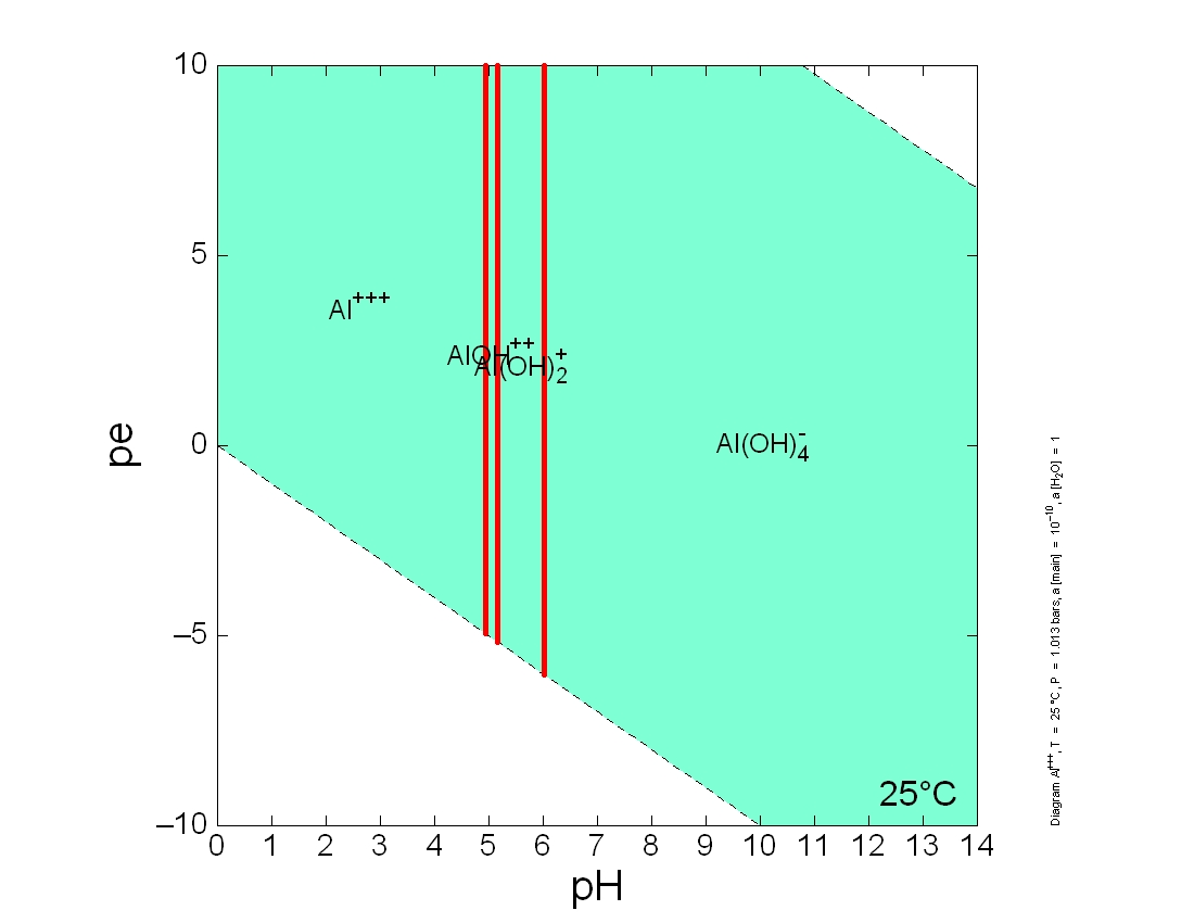 Al pe-pH Diagram: Al concentration=1E-10 ppm
