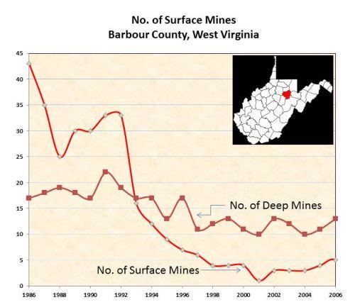 Coal Mines in Barbour County, West Virginia